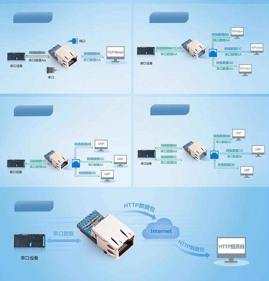 工业级超级网口的多种工作模式自选