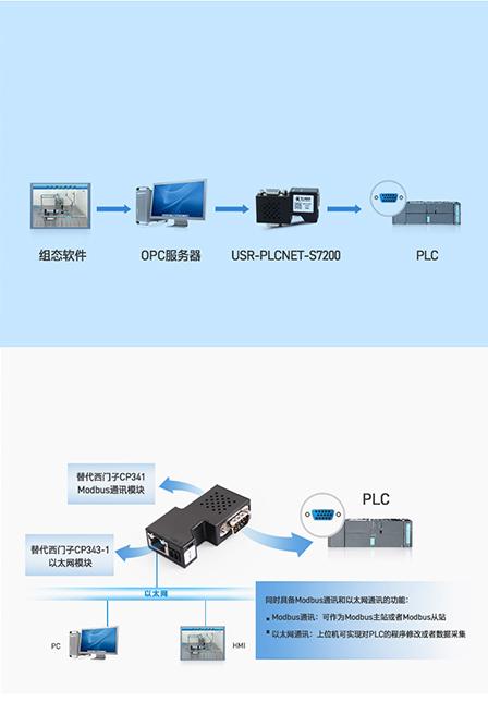 PLC以太网协议转换器的opc通道和多主站通讯