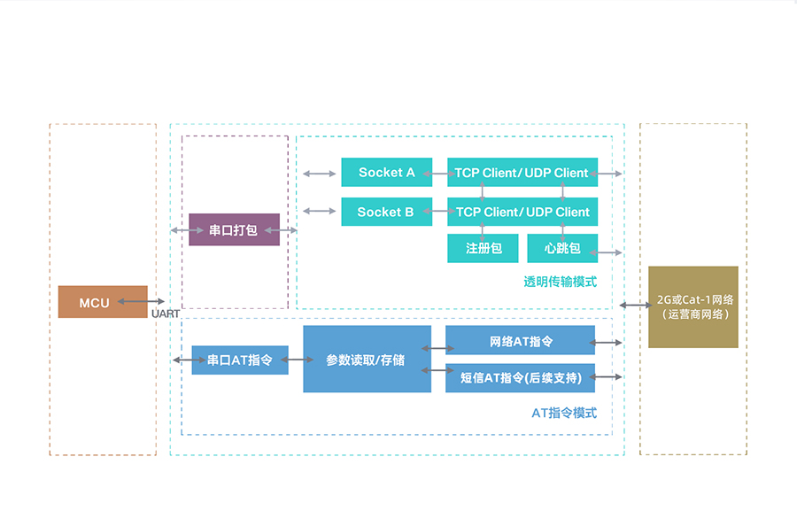 Cat-1模块的功能结构