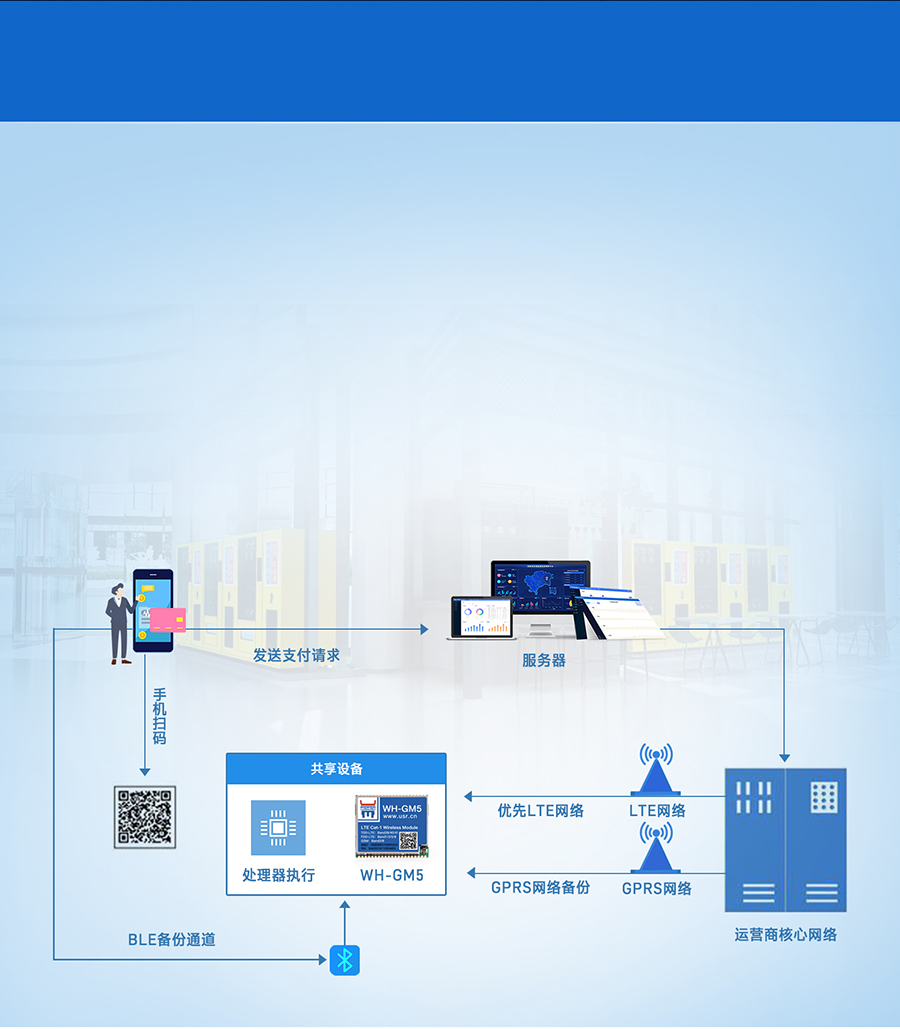 Cat-1模块的共享支付终端联网传输案例
