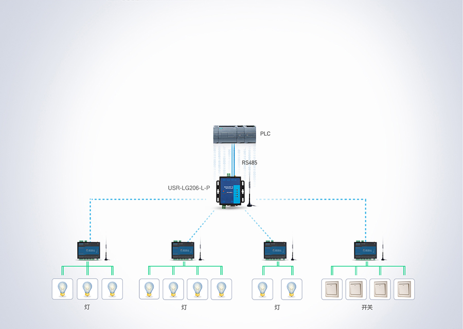LoRa网络IO控制器的智慧灯控联网方案