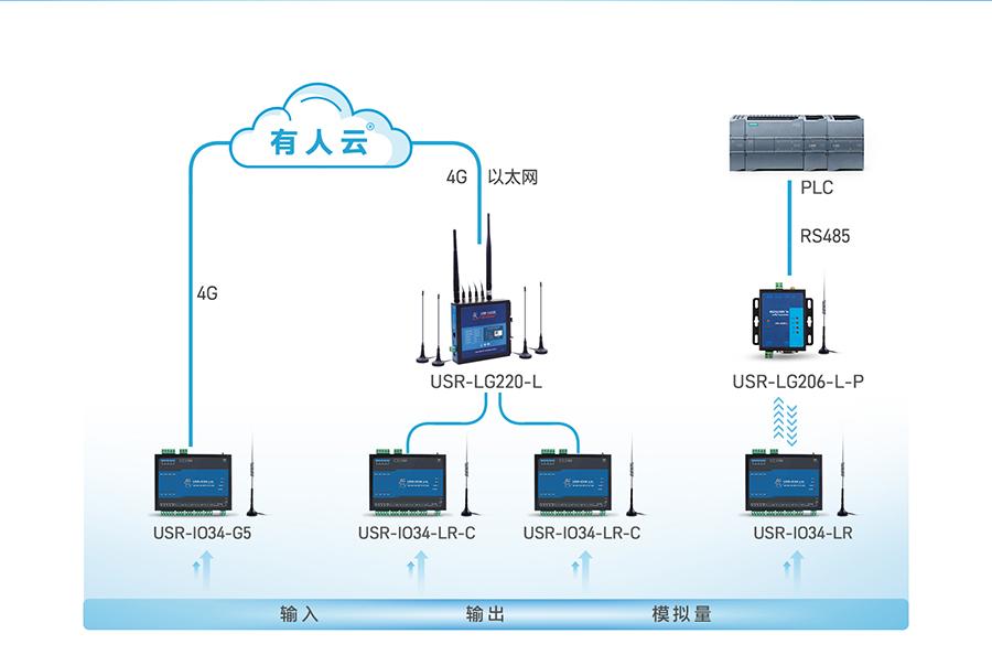 LoRa网络IO控制器的基本功能