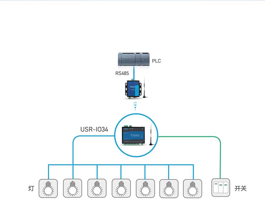 LoRa网络IO控制器的远程控制