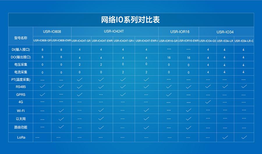 LoRa网络IO控制器的对比系列表