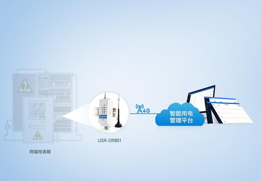 导轨式4g工业路由器的智能交通移动式雷达测速传输解决方案