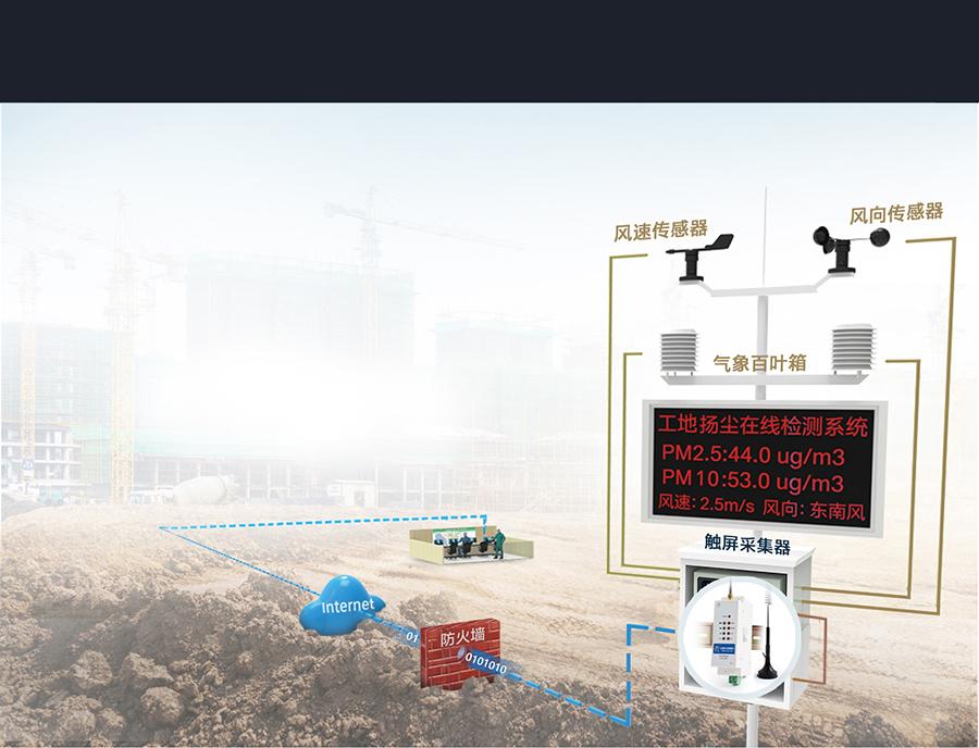 导轨式4g工业路由器的扬尘噪声在线监测联网传输方案