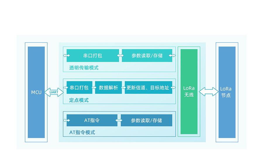 LoRa点对点模块功能结构