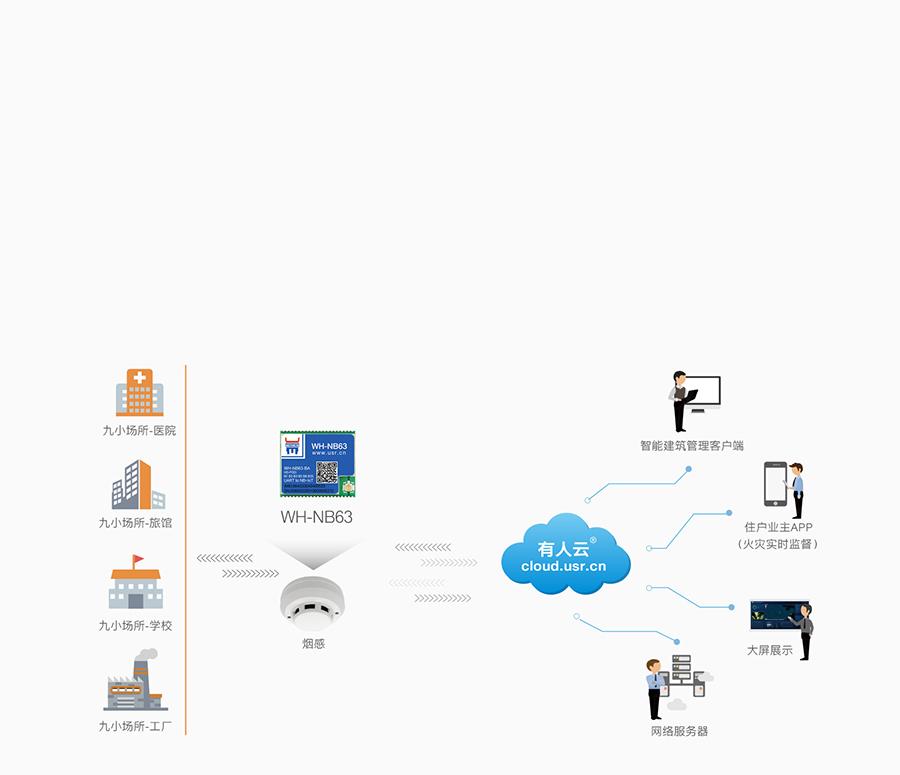 EC616芯片nbiot模块可实现烟感报警联网传输应用案例