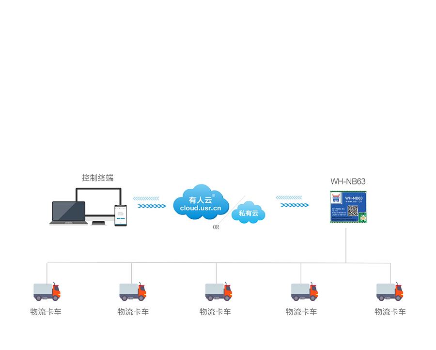 EC616芯片nbiot模块的物流定位跟踪联网传输应用案例