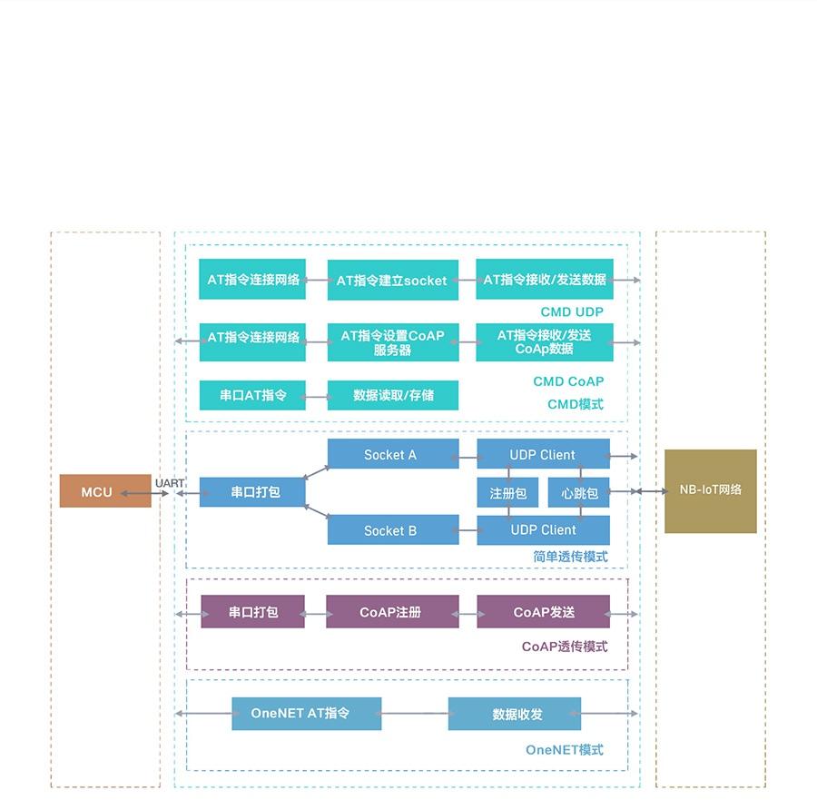 EC616芯片nbiot模块的工作模式解析