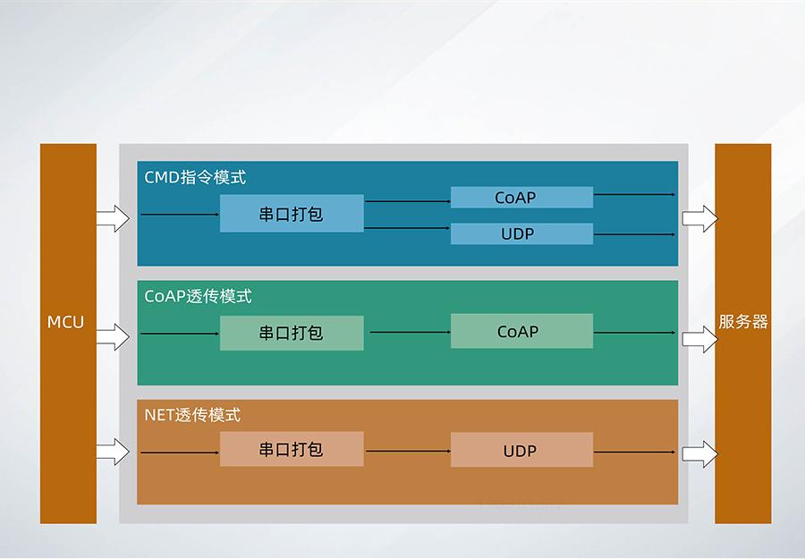 全频段nb-iot模块_物联网nbiot模组工作模式