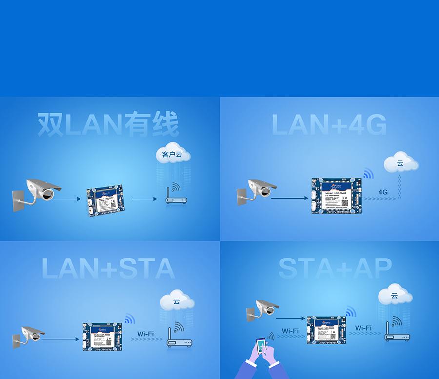 无线路由器模块组网方式灵活多样
