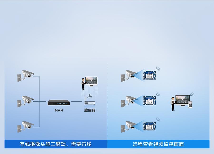 无线路由器模块可实现快速无线化联网