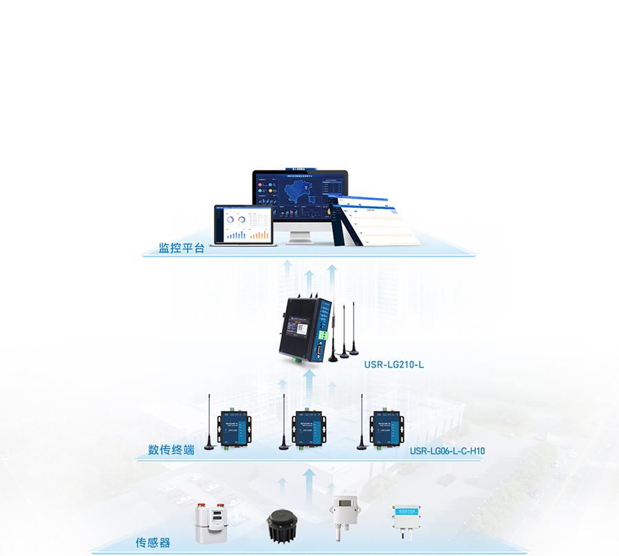 仓储温湿度联网监控