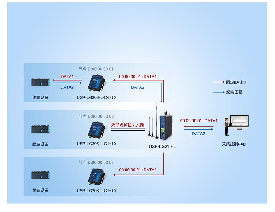 lora数传终端组网模式