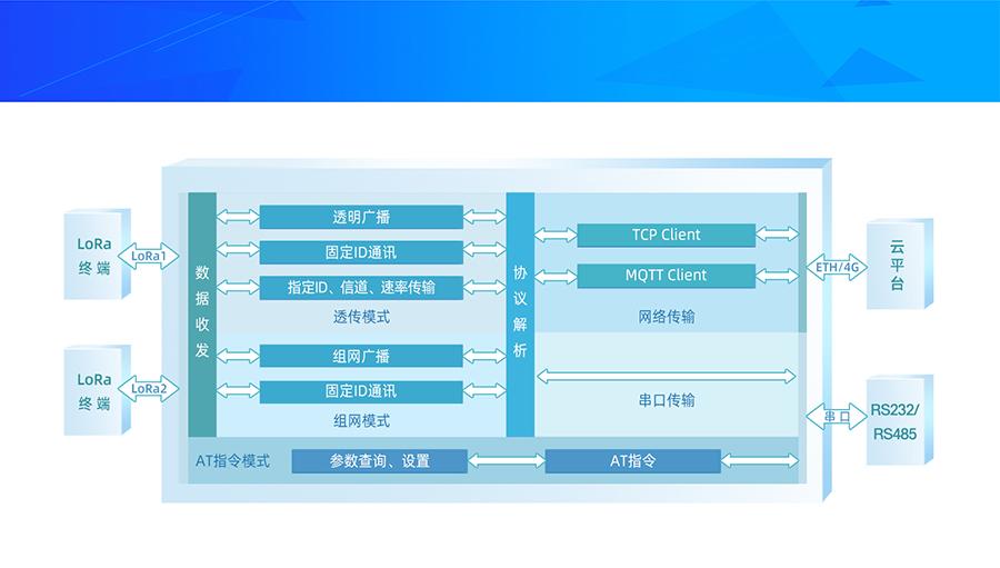 LoRa无线网关功能结构图