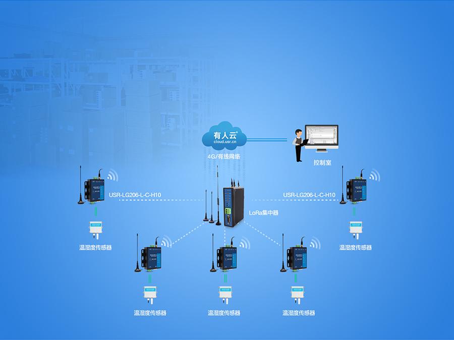 lora数传终端仓储温湿度联网监控