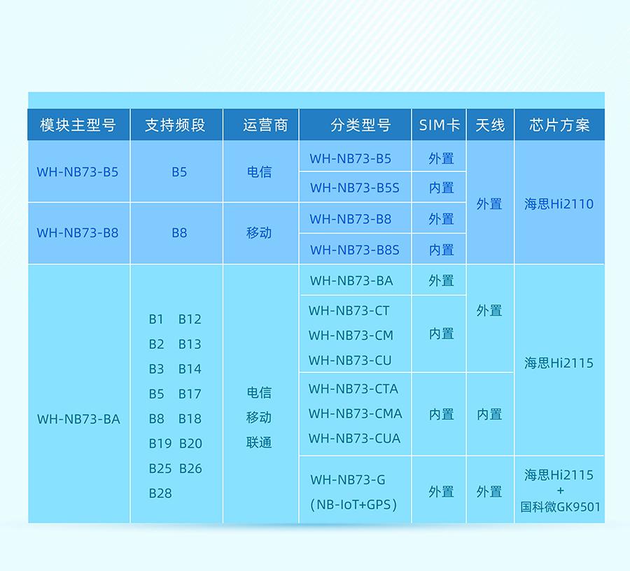 全频段nb-iot模块_物联网nbiot模组选型表
