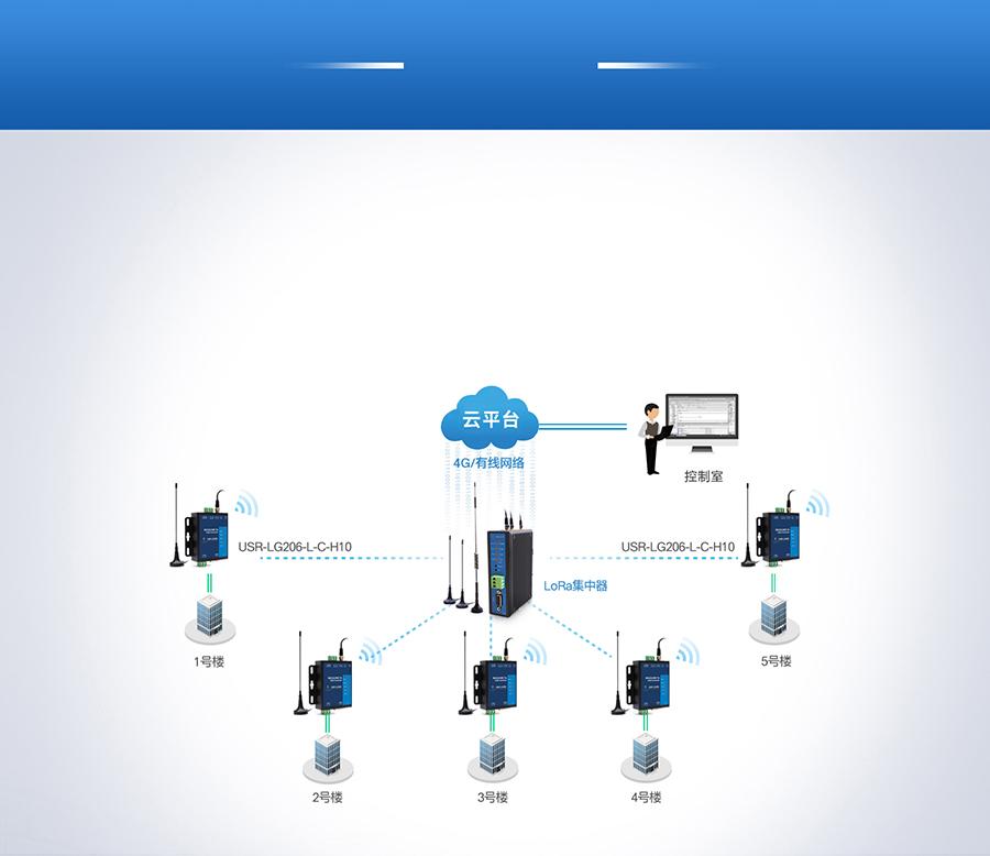 lora数传终端楼宇控制设备联网监测