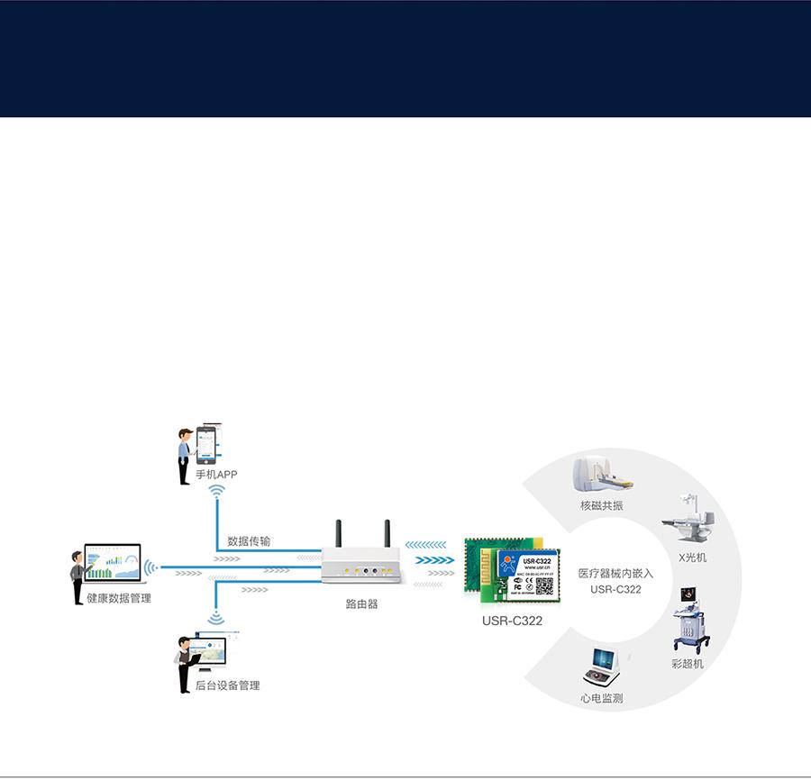 工业级wifi模块医疗器械联网应用案例