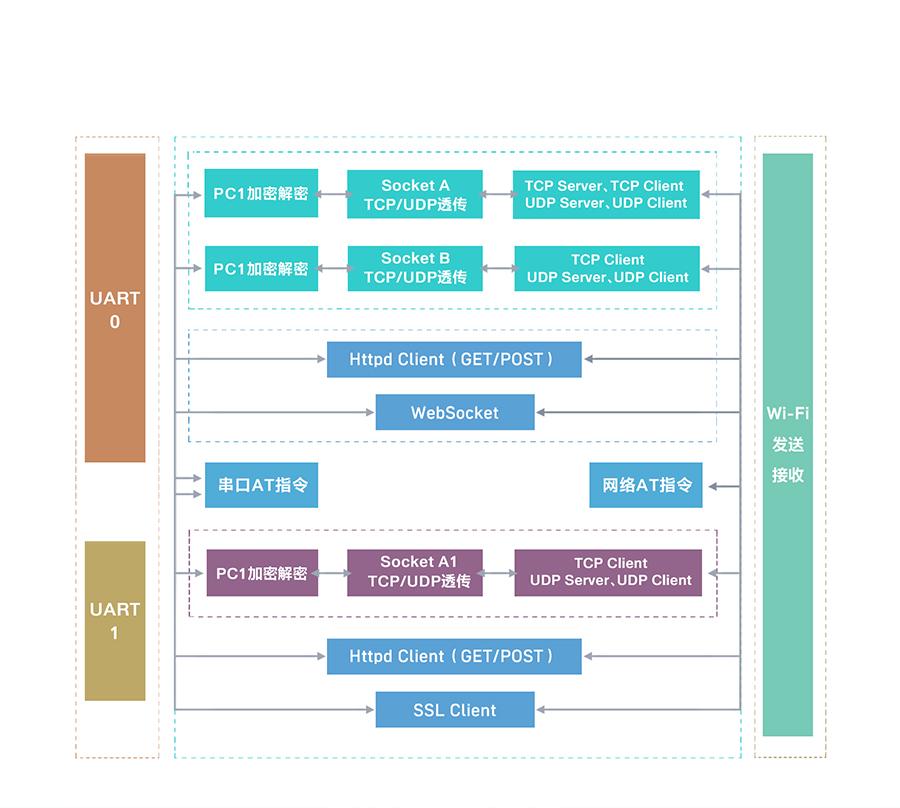 工业级wifi模块的功能结构