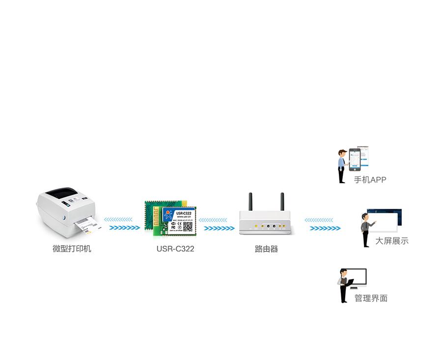 工业级wifi模块微型打印机联网应用案例