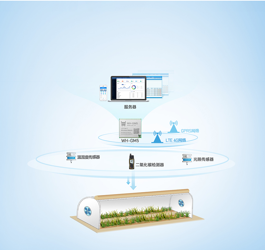 Cat-1模块的农业物联网环境监测案例