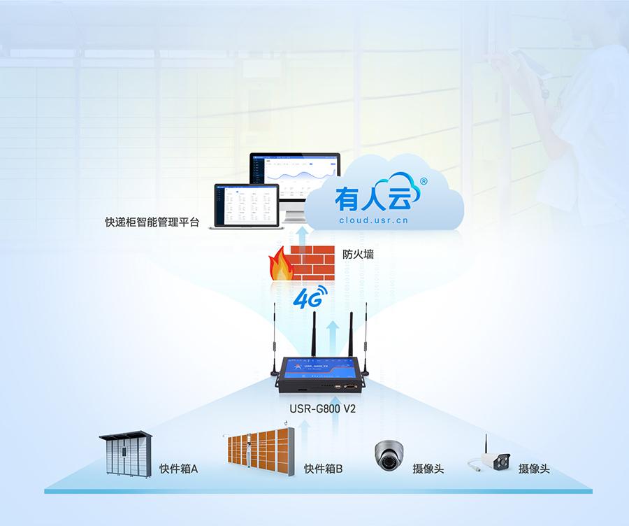 四口云工业路由器的智能快递柜联网应用案例