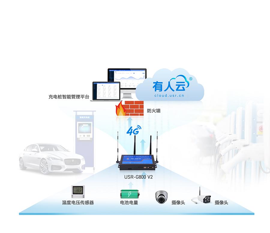四口云工业路由器智能充电桩联网应用案例