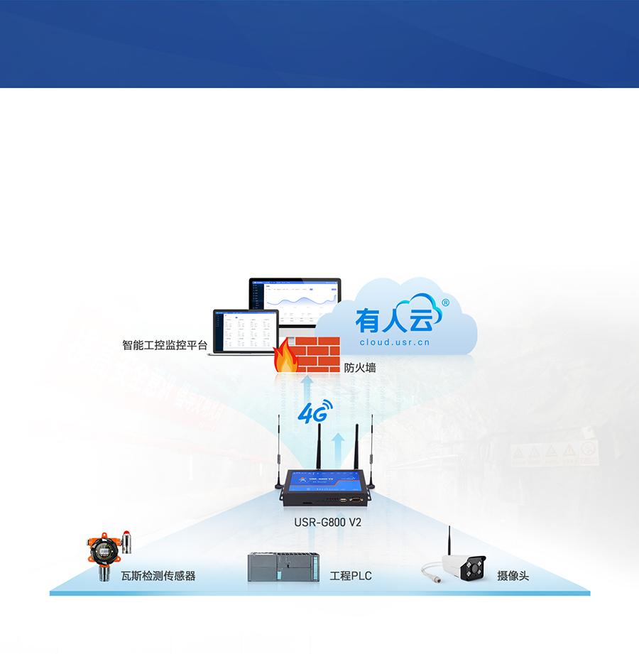 四口云工业路由器只能工控联网应用案例
