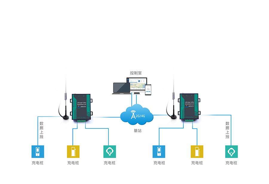 cat dtu的充电桩数据联网传输