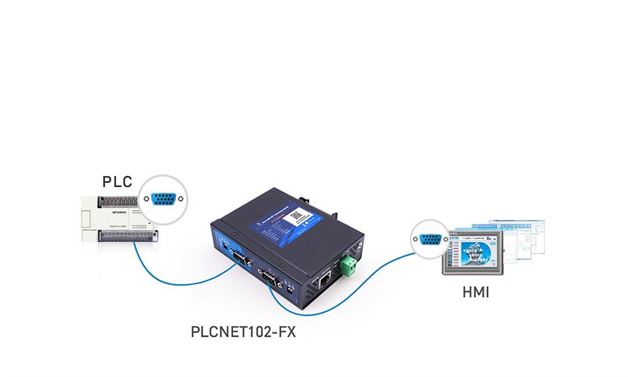 PLC以太网通讯处理器HMI与SCADA系统携手链接PLC