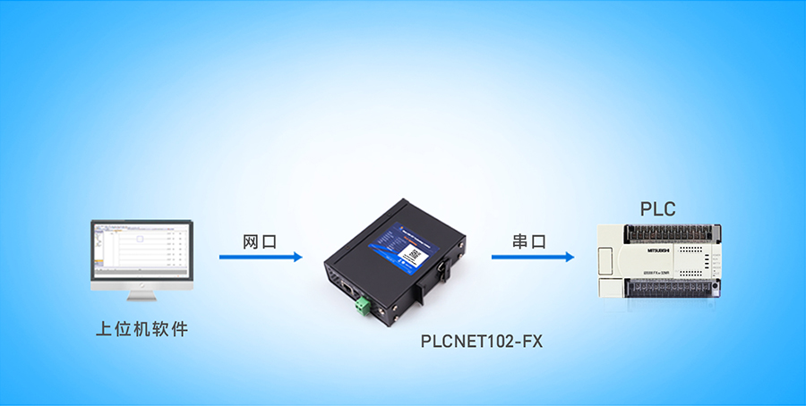 PLC以太网通讯处理器网口上下载
