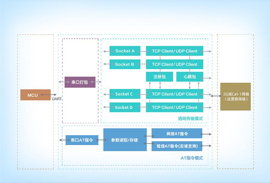 cat1插针式模块的功能结构