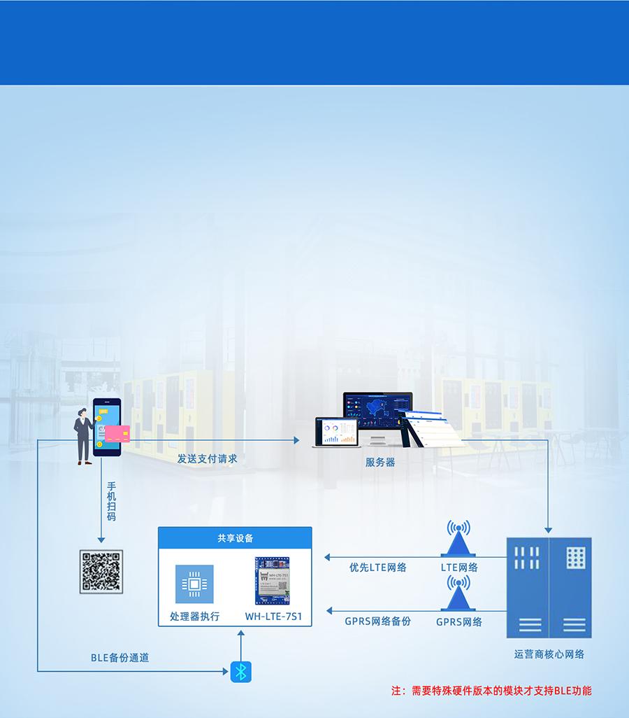 cat1插针式模块的共享支付终端联网传输案例