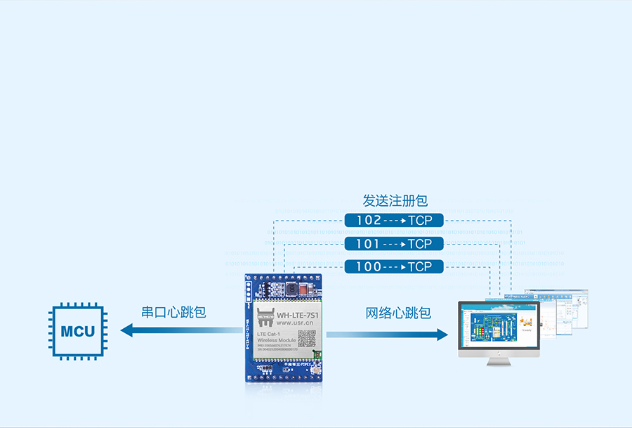 cat1插针式模块支持注册包和心跳包功能