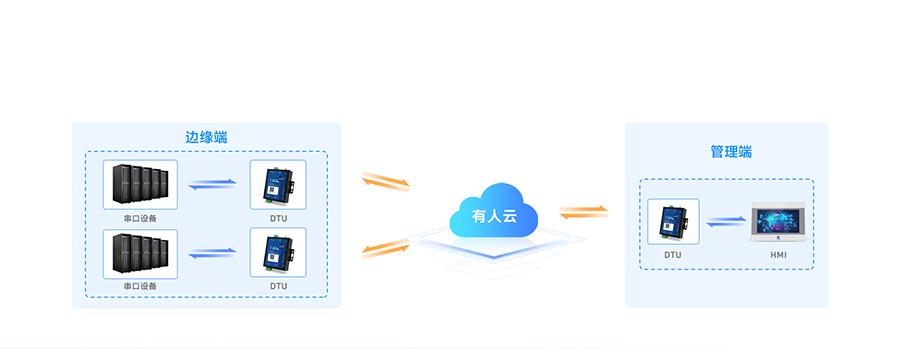 边缘采集4G DTU结合有人云实现设备之间的数据透传