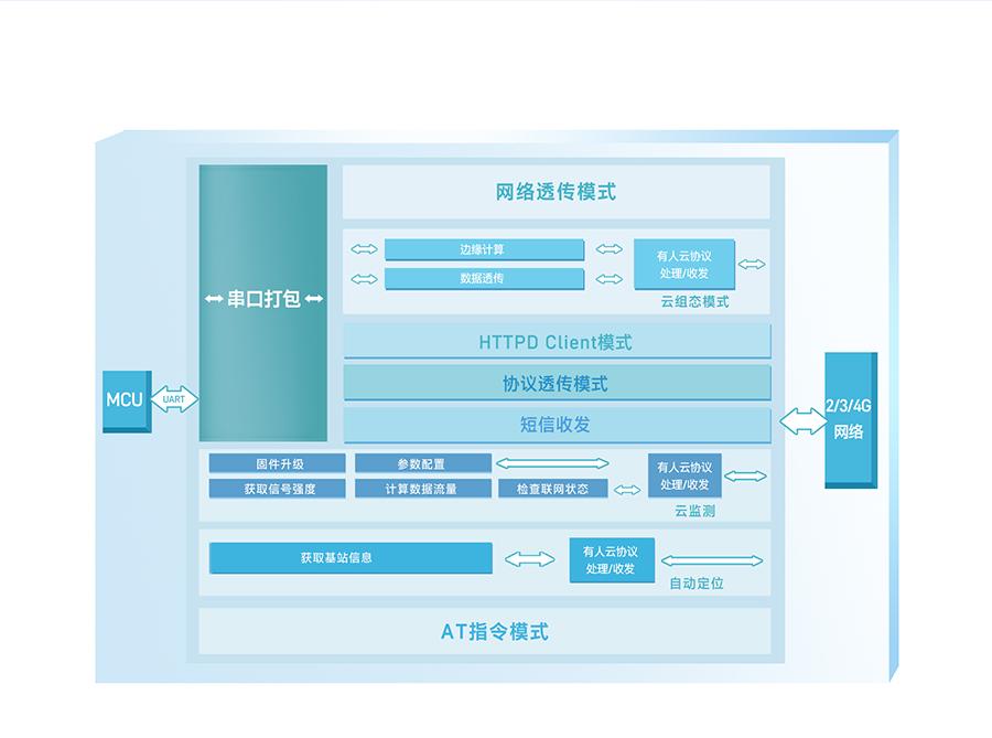 边缘采集4G DTU的功能结构