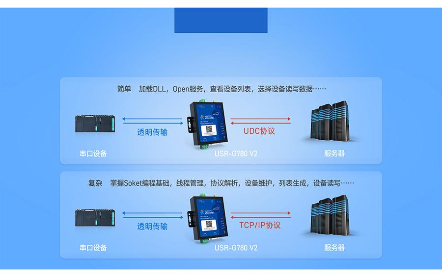 边缘采集4G DTU支持协议透传模式