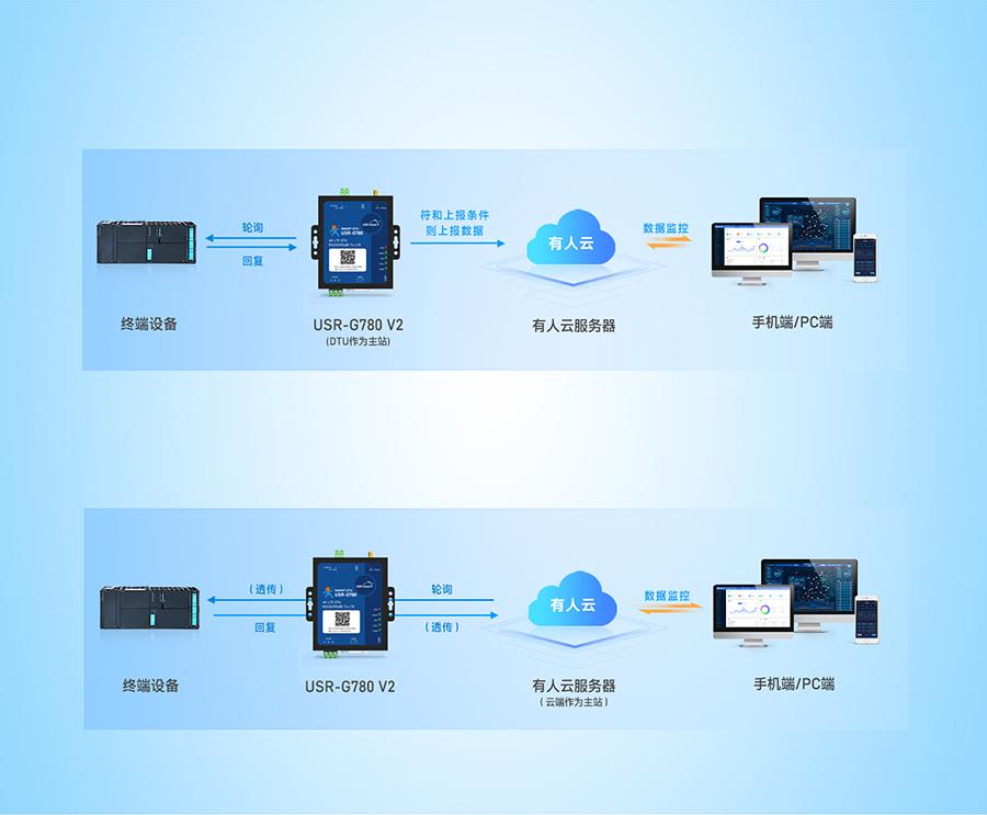 边缘采集4G DTU支持边缘采集和云端轮询