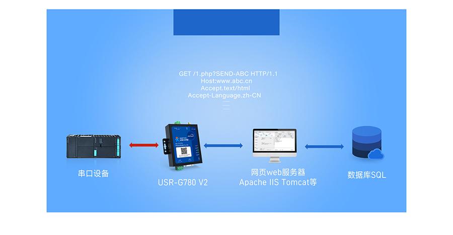 边缘采集4G DTU支持HTTPD模式