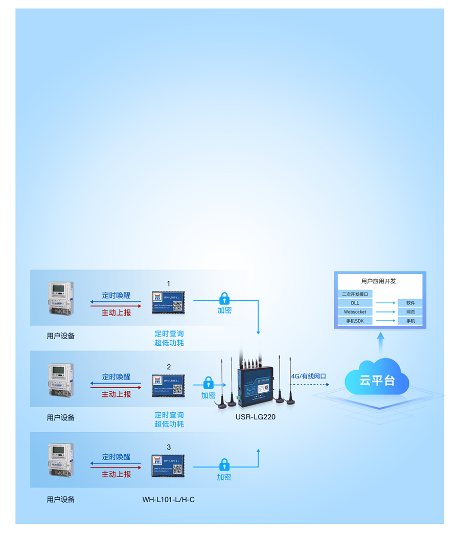 lora无线网关的节点主动上报模式
