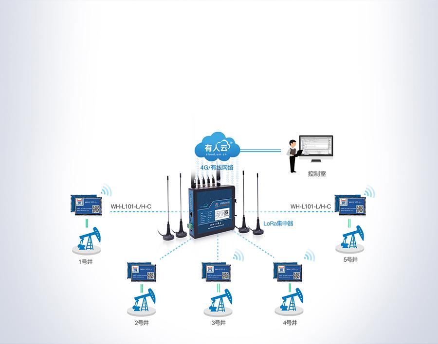 lora无线网关的油田数据联网传输方案