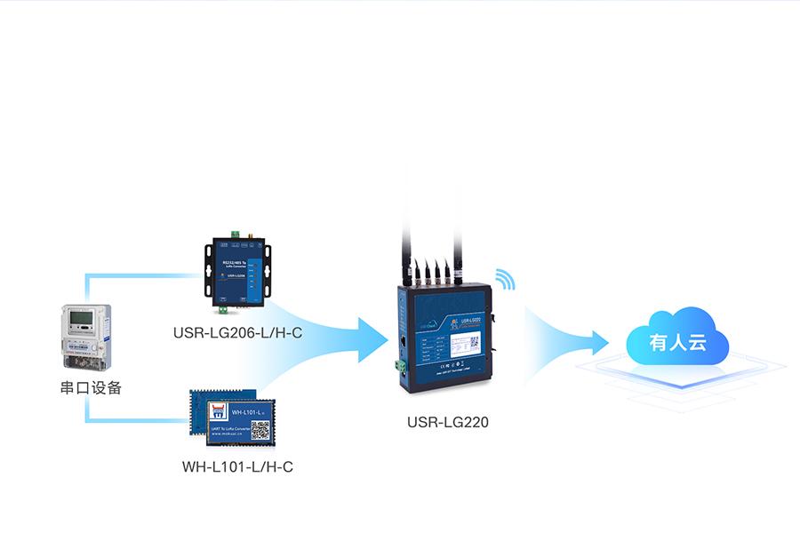 lora无线网关的基本功能