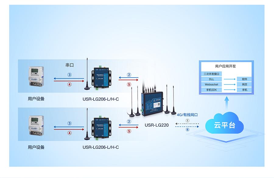 lora无线网关的工作模式3:服务器下发