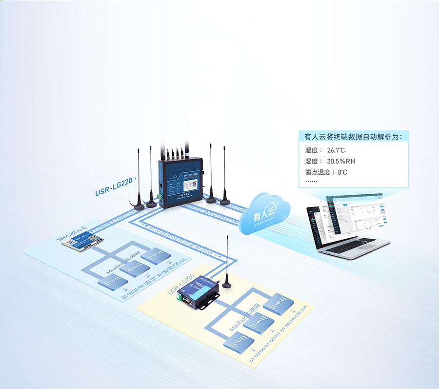 lora无线网关的仓储温湿度联网监控方案