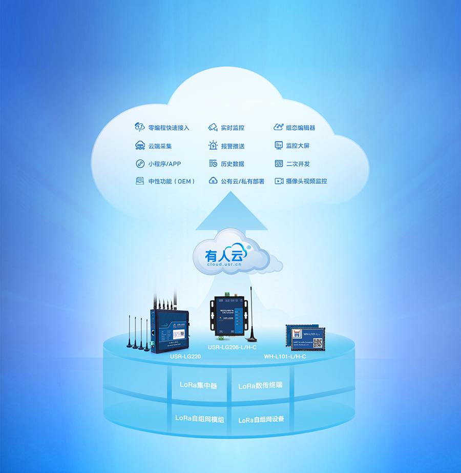 lora无线网关的云组态功能展示