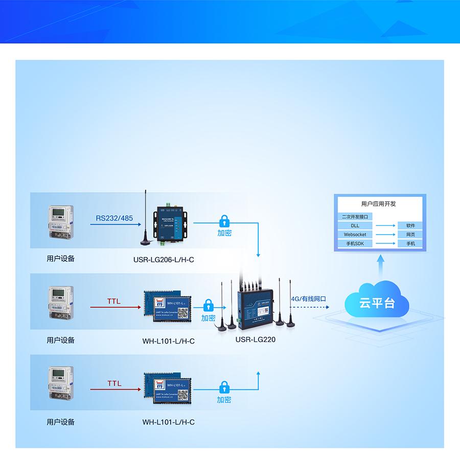 lora无线网关的工作模式1:USR私有协议模式