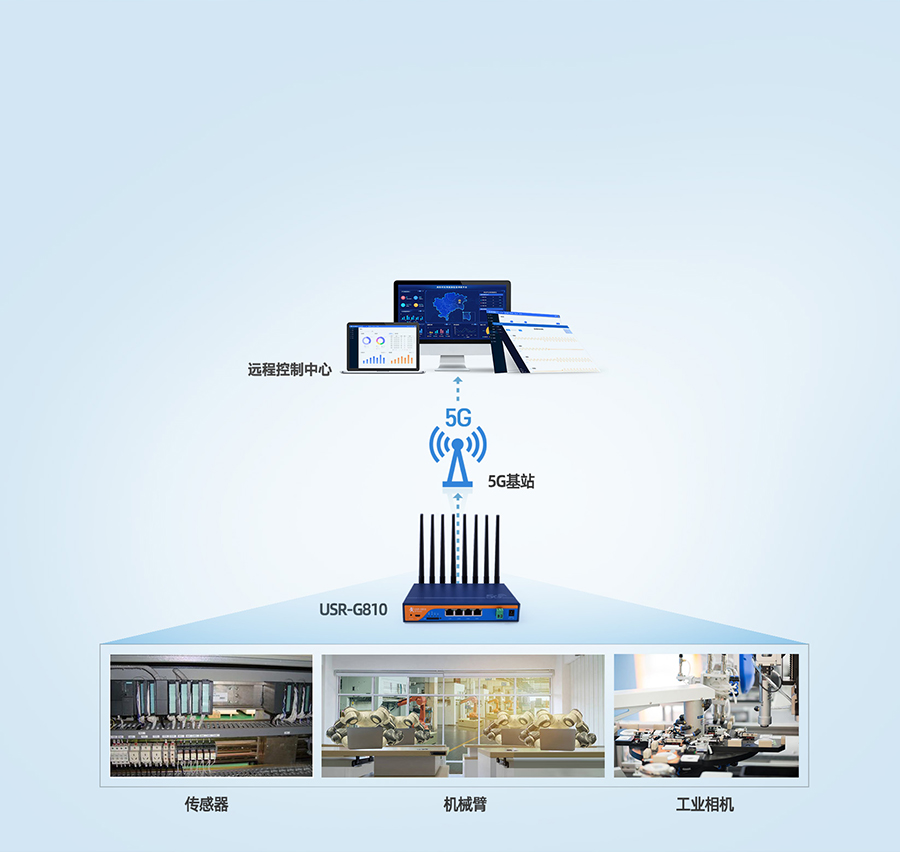 5g工业路由器应用于自动化工厂传输方案