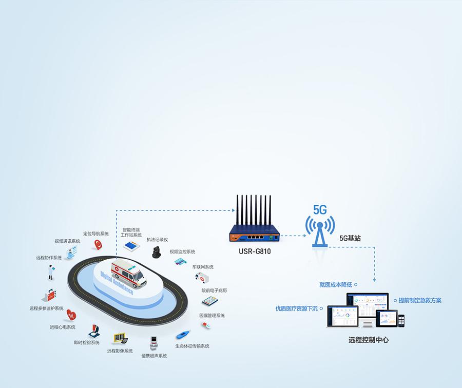 5g工业路由器应用于5G智慧医疗急救信息系统